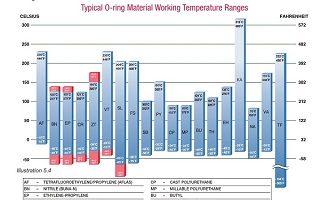 تاثیر دما و عوامل محیطی بر اورینگ
